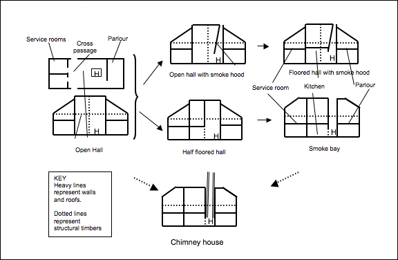 House types for Types of houses to build