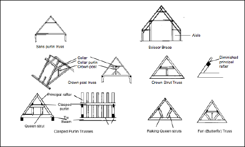 Framing Estimate Colorado together with Roofing Faqs also Flashing together with Roof Learning together with Harmony exemplar content. on roof construction terms