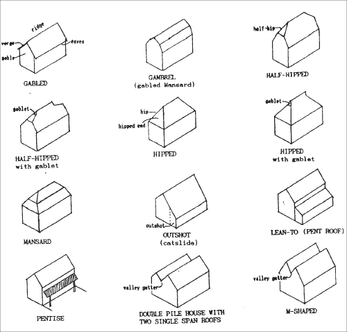 Image gallery roof types Different kinds of roofs
